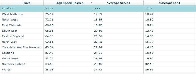 2009 UK Broadband Speeds by Region