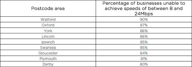 Worst 2009 UK Broadband Cities for Speed