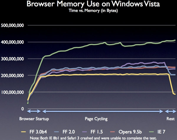 Firefox 3 Beta 4 Memory Usage