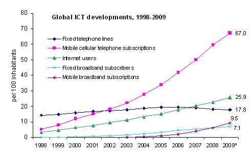 ITU communications technology subscriptions 2009