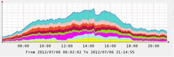 friday wimbledon internet traffic