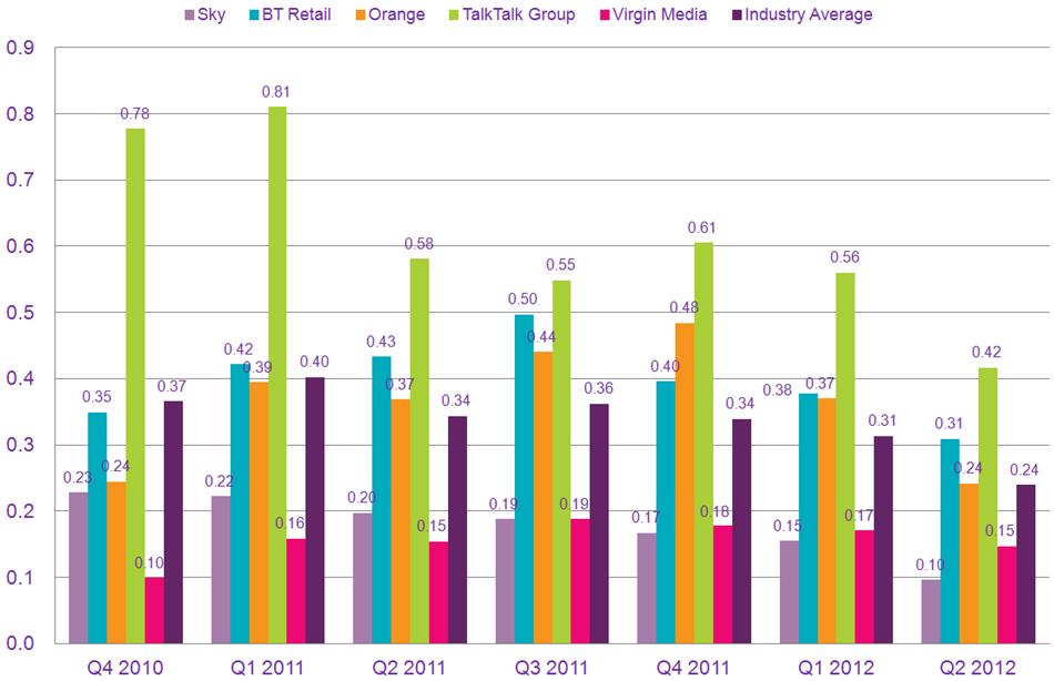 ofcom isp complaints q2 2012