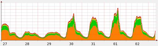 week_one_2012_olympics_internet_traffic