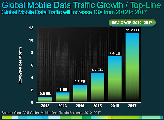 cisco global mobile broadband traffic 2012 to 2017