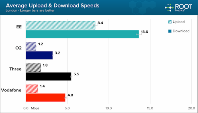 london_uk_mobile_broadband_speeds