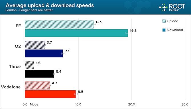 london uk mobile broadband speeds oct 2013