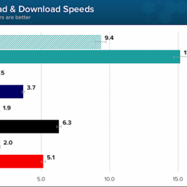 manchester uk 4g and 3g mobile broadband speeds