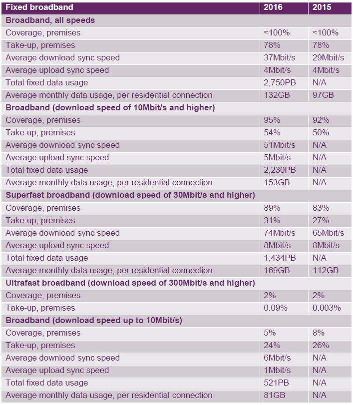 ofcom_fixed_broadband_stats_2016