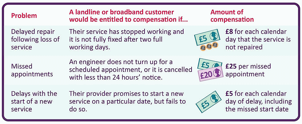 broadband compensation proposal from ofcom