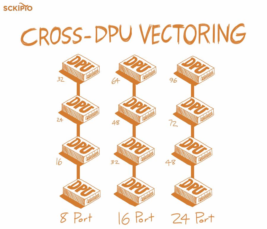 cross dpu vectoring