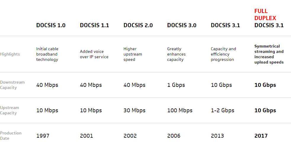 docsis hybrid fibre coax cable standards table