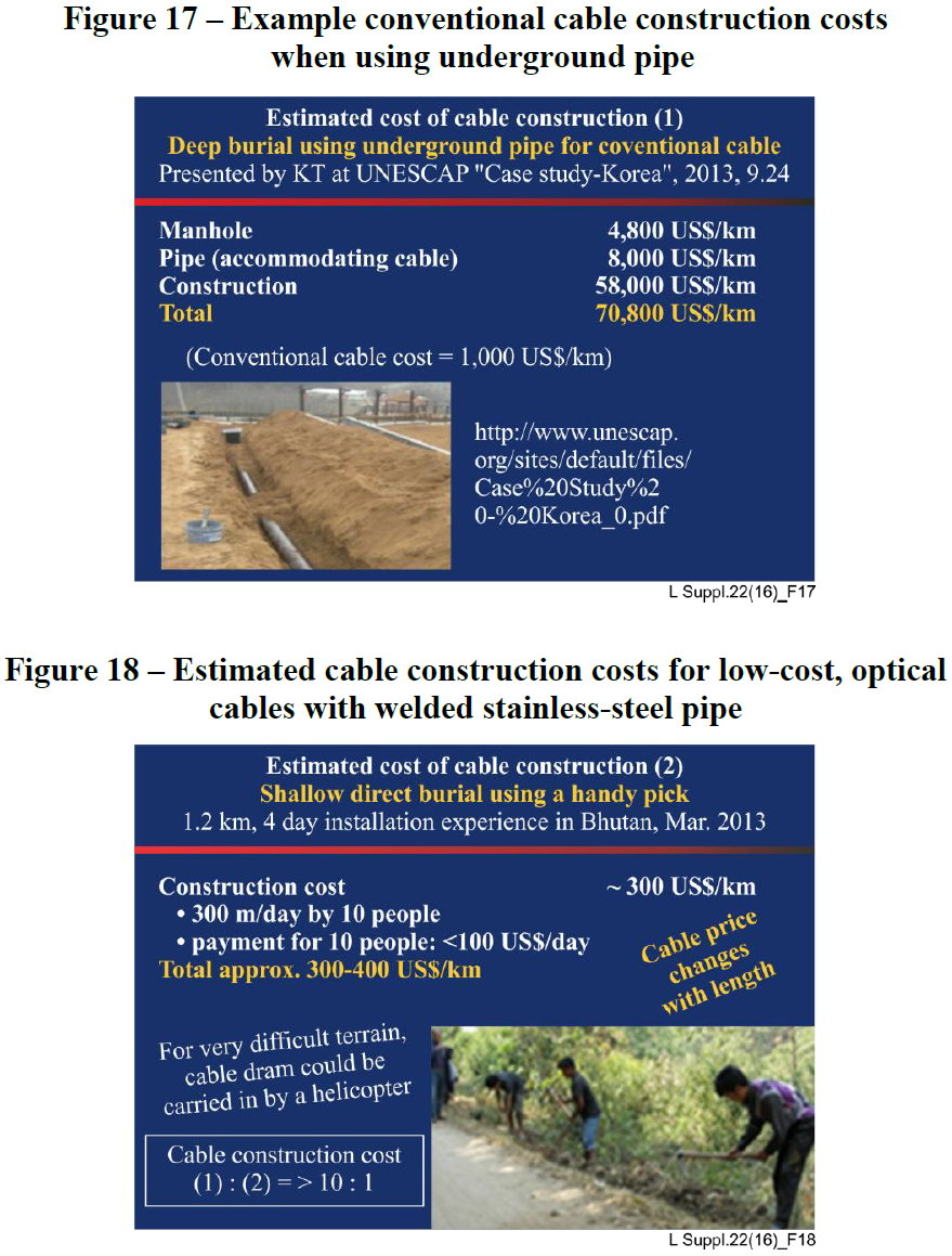 fibre optic deployment cost differences by cable type