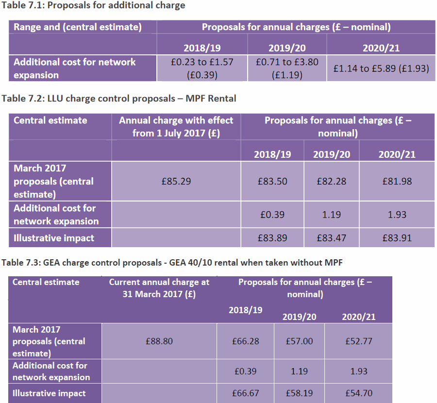fttc wholesale price impact of bt 10mbps broadband uso
