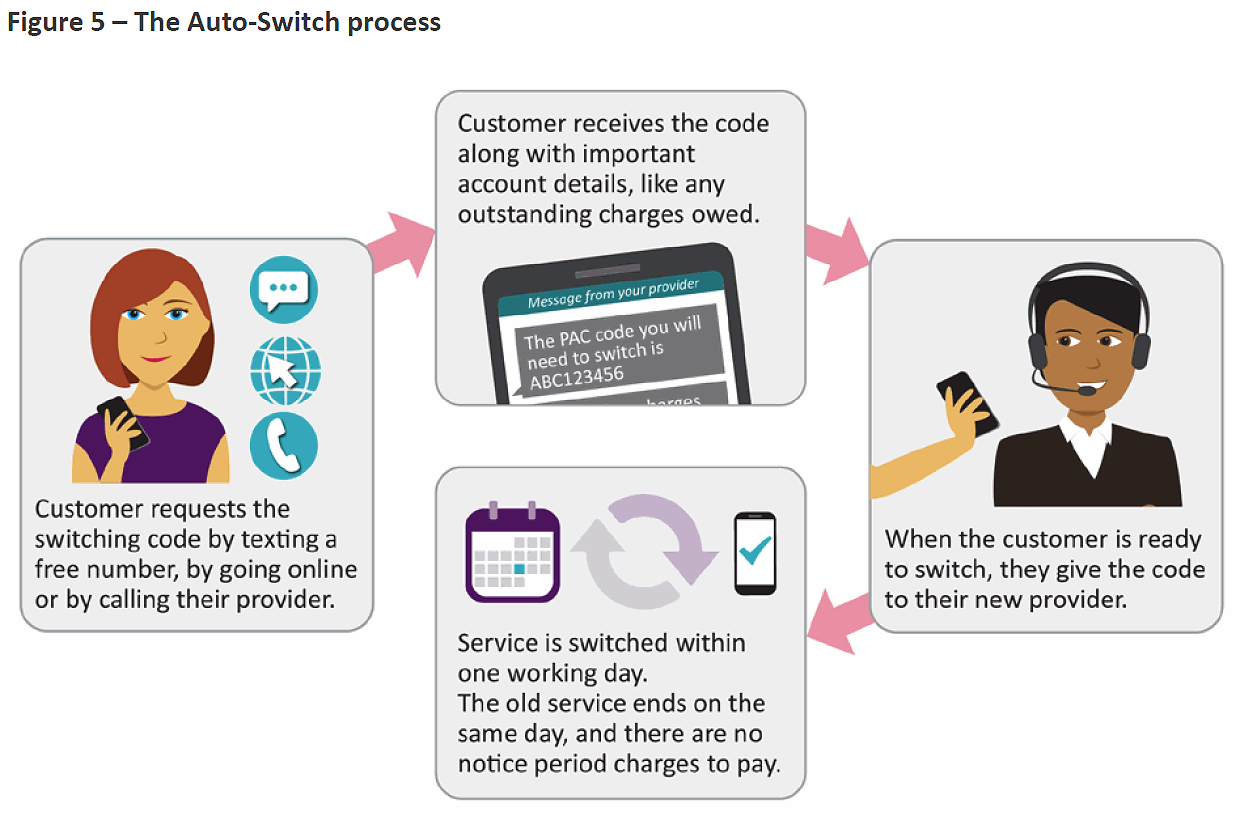 ofcom mobile network auto switch process