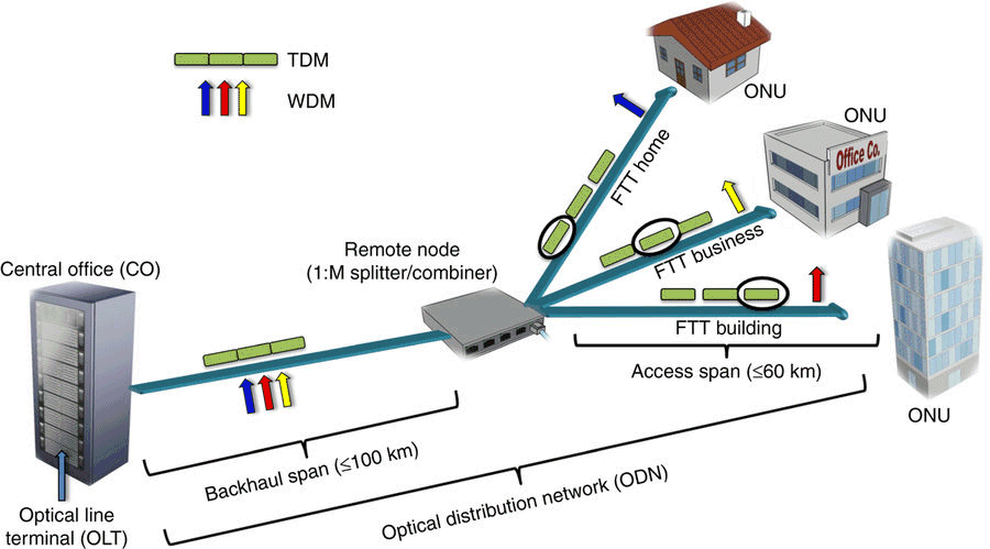 schematic-of-a-typical-passive-optical-access-network