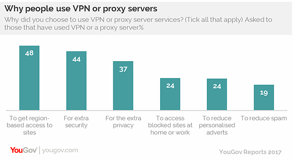 yougov_vpn_use