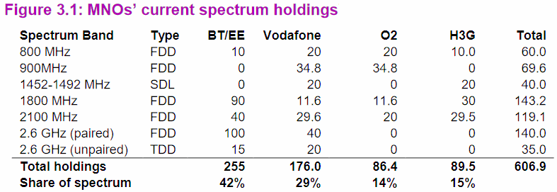 2017 H1 spectrum bands by mobile network operator