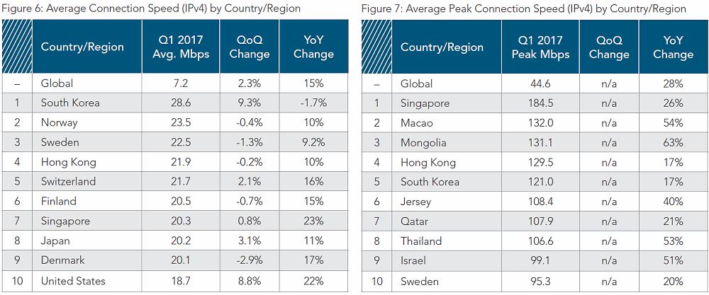 akamai q1 2017 average top 10 global country broadband speeds