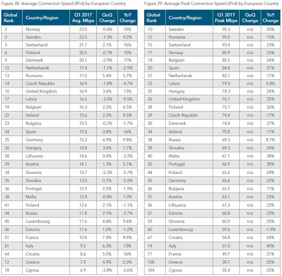 akamai q1 2017 average top 20 europe country broadband speeds