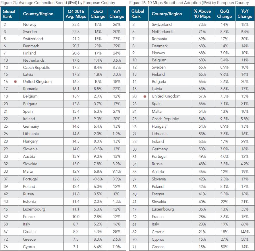 akamai_q4_2016_average_top_20_europe_country_broadband_speeds