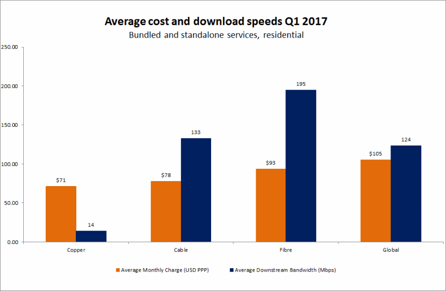 average_residential_broadband_cost_q1_2017