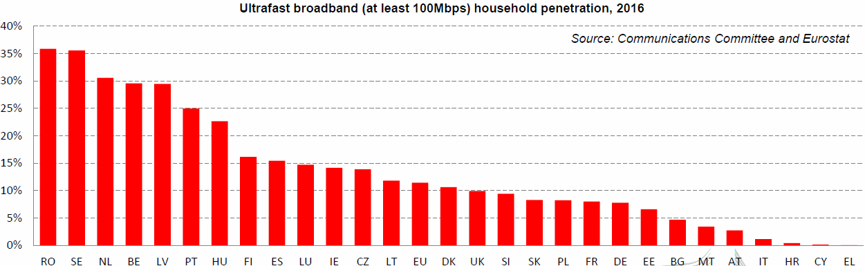 eu_2017_100mbps_broadband_penetration_by_country