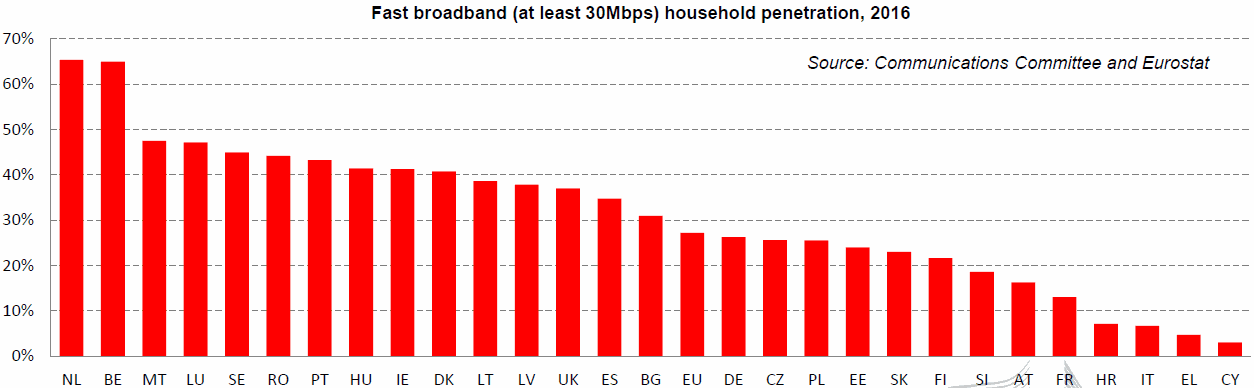 eu_2017_30mbps_broadband_penetration_by_country