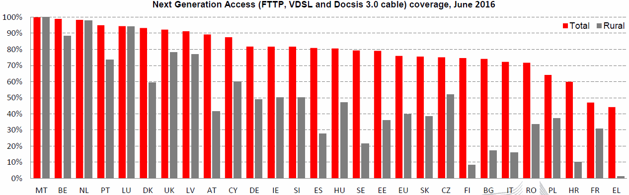 eu_2017_nga_broadband_coverage_by_country