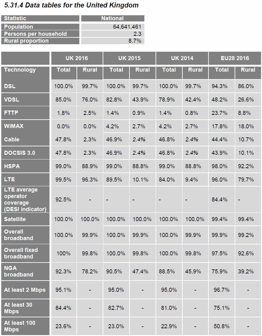 eu_vs_the_uk_broadband_and_mobile_technology_coverage