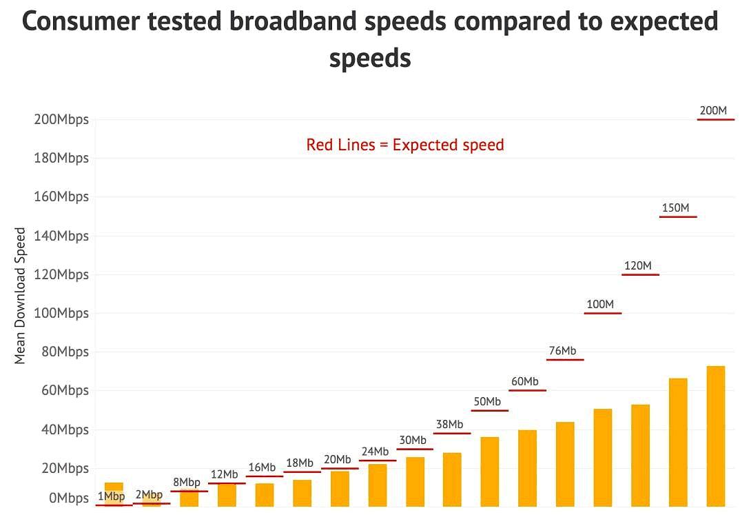 expected vs advertised uk broadband isp speed