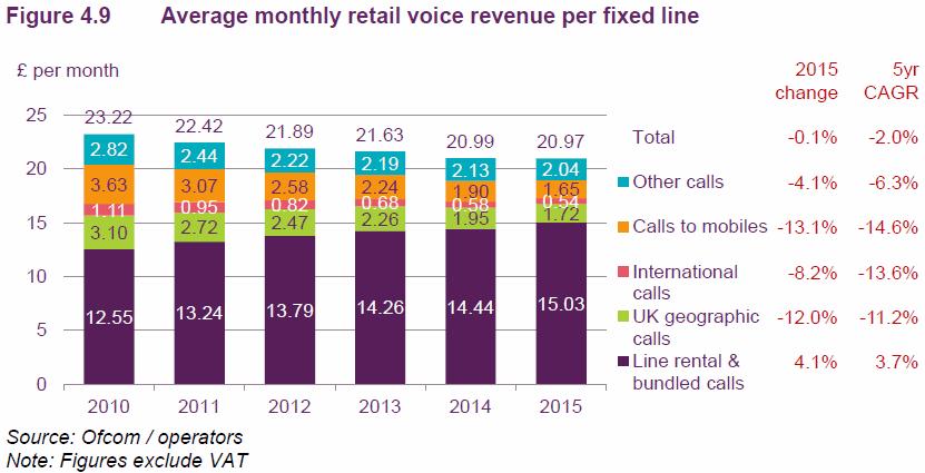 fixed voice uk revenues 2015