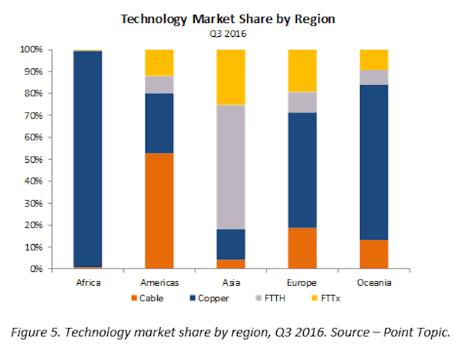 global_fixed_broadband_market_share_by_technology_2016_q3