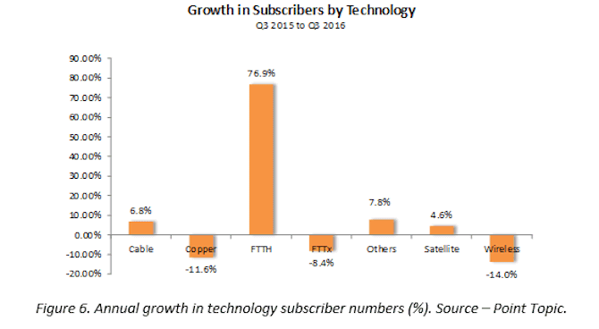 global_fixed_broadband_subscriber_growth_by_technology_2016_q3