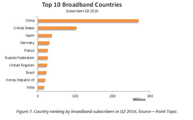 global_fixed_broadband_subscriber_top_10_countries_q3_2016