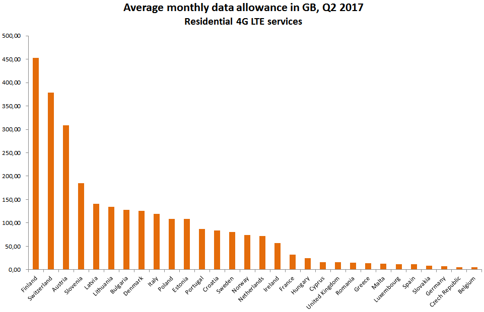 mobile_data_uk_average_allowance_q2_2017