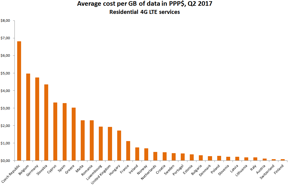 mobile_data_uk_average_cost_per_gigabyte