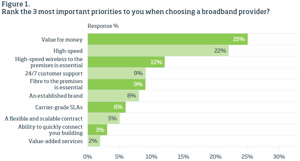most_important_broadband_priorities_for_uk_businesses
