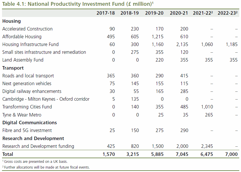 national_productivity_investment_fund