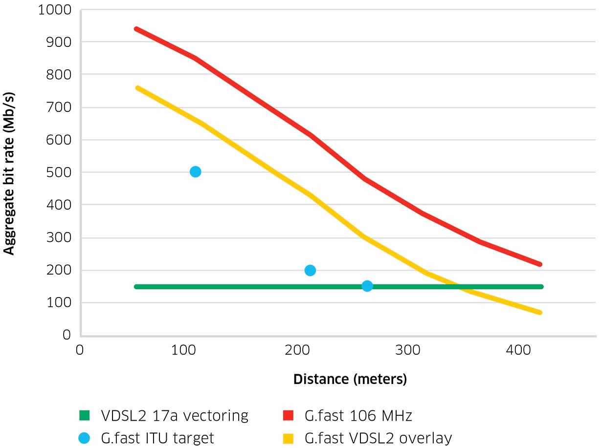 nokia networks gfast vs vdsl2 fttc broadband