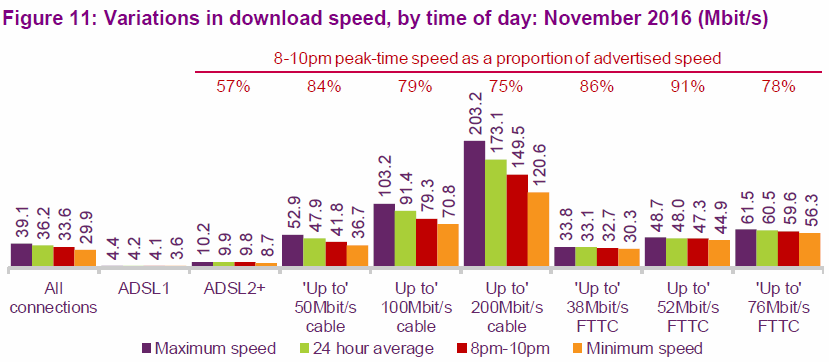 ofcom average uk broadband isp speeds by technology 2017