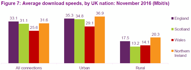 ofcom_2017_broadband_speeds_urban_vs_rural
