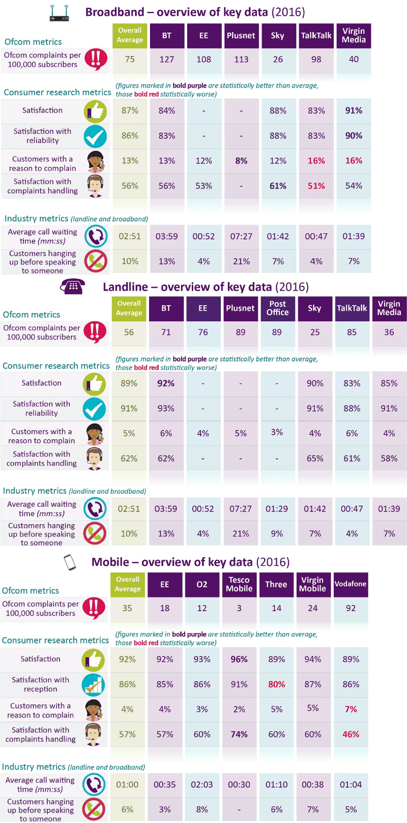 ofcom_2017_consumer_mobile_broadband_and_mobile_satisfaction