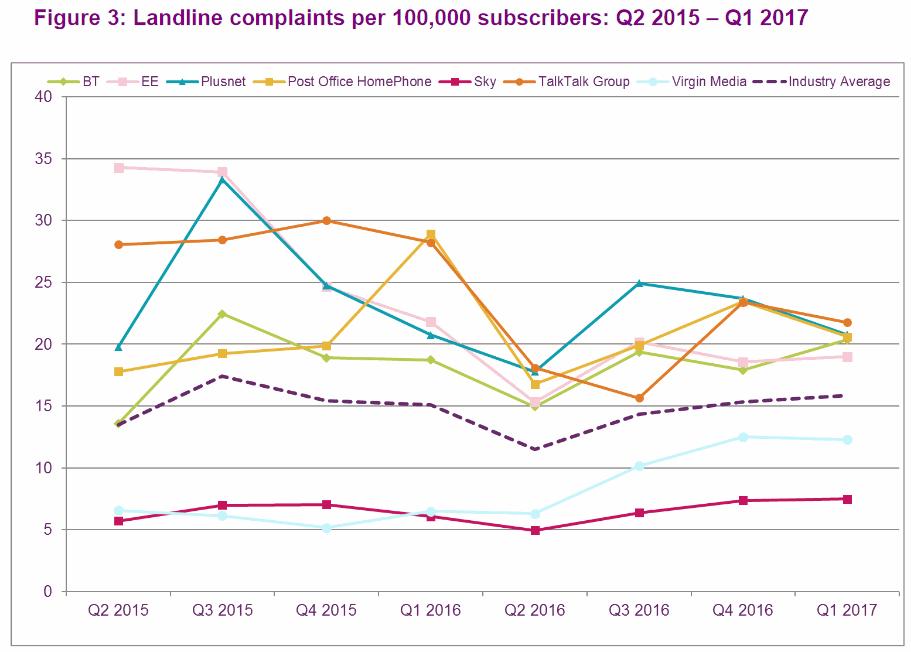 ofcom_fixed_line_phone_complaints_q1_2017