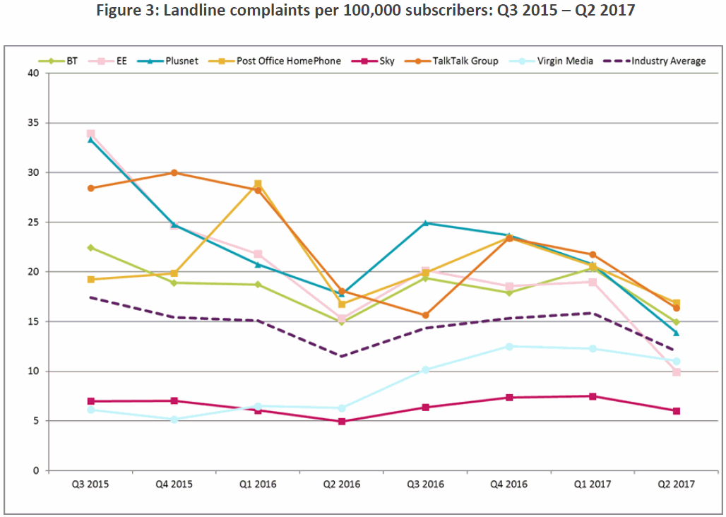 ofcom_fixed_line_phone_complaints_q2_2017
