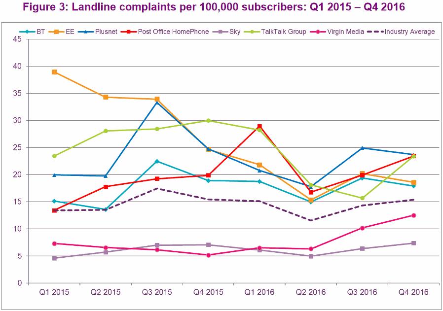 ofcom_fixed_line_phone_complaints_q4_2016