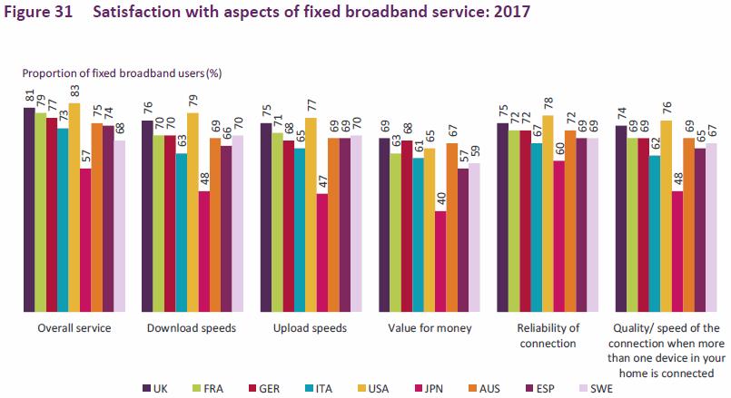 ofcom_icmr_2017_fixed_broadband_satisfaction