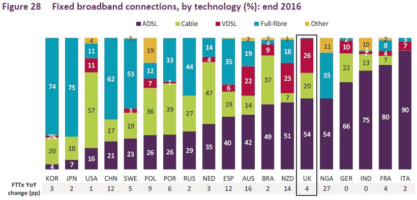 ofcom_icmr_2017_fixed_broadband_technology