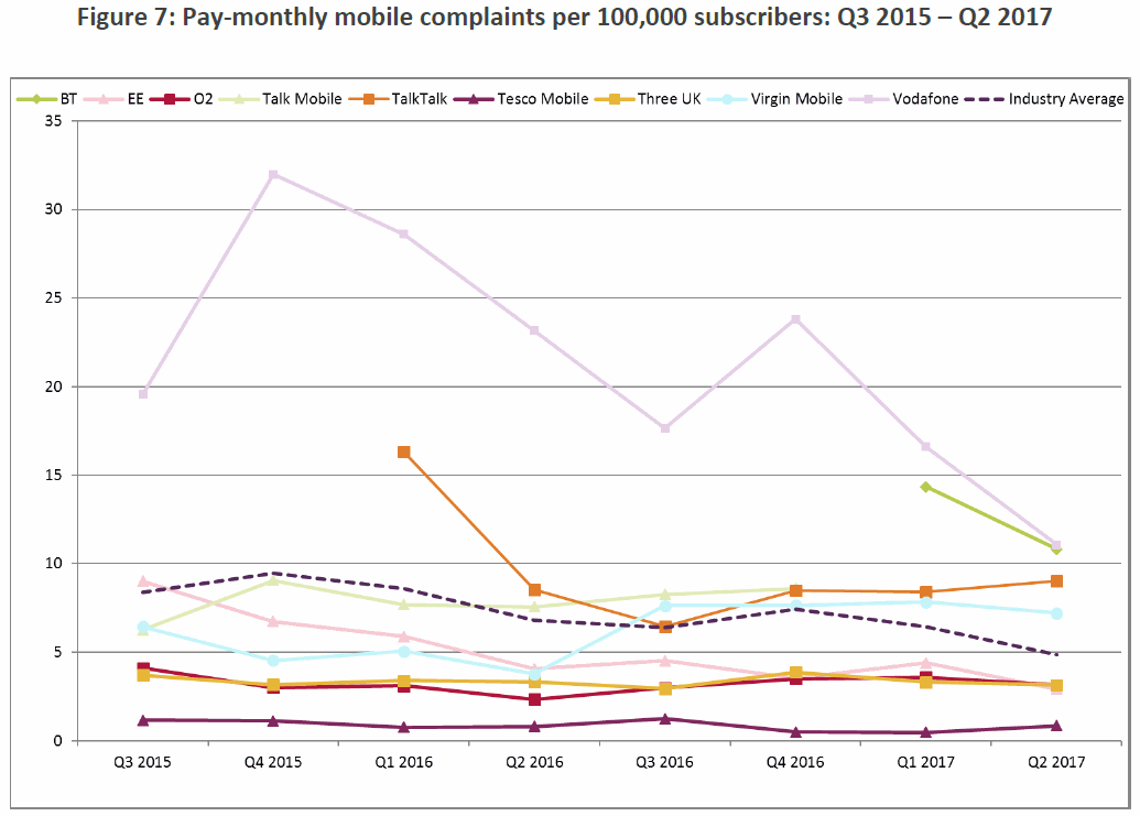 ofcom_mobile_complaints_q2_2017