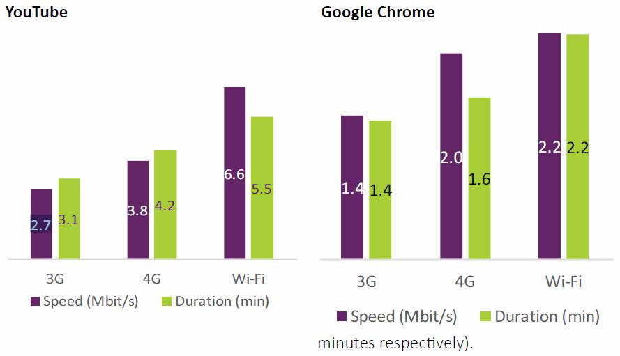 ofcom_mobile_survey_chrome_vs_youtube_speed_crowdsourced