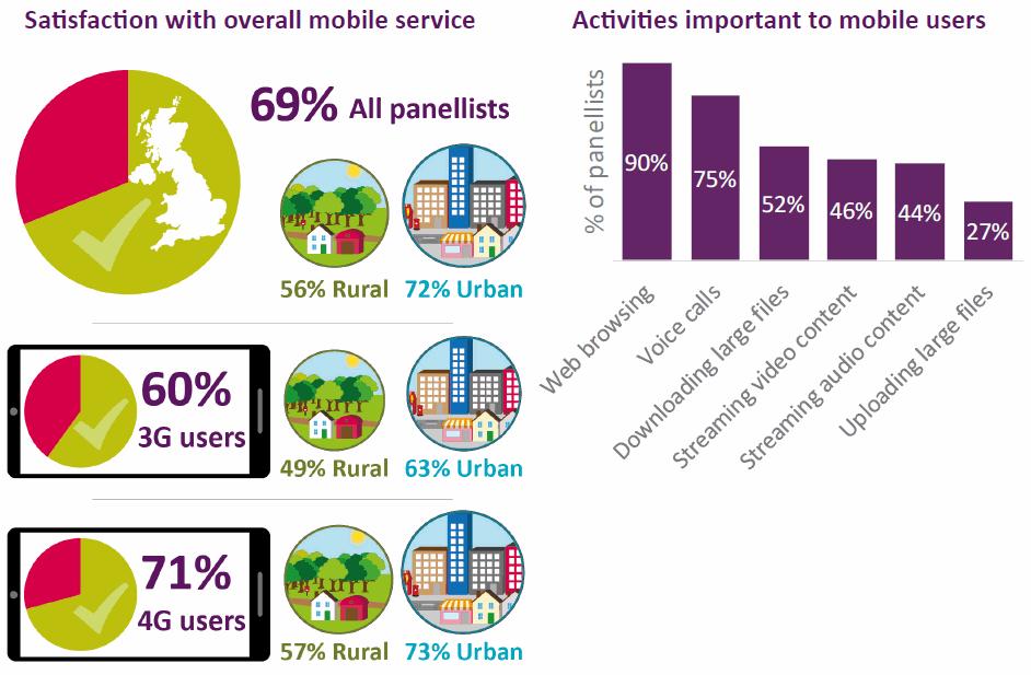 ofcom_mobile_survey_crowdsourced